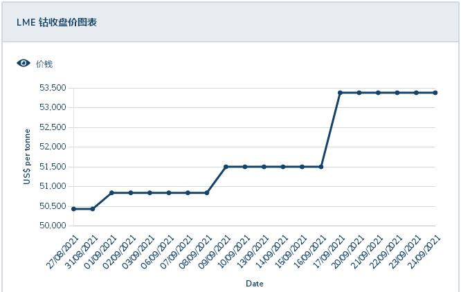 双控限电下钴价上涨放缓 三元电池需求预期缓慢上涨