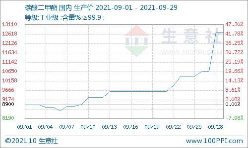 供需双向助力 碳酸二甲酯九月大涨42.7%