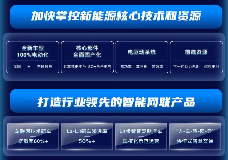 """东风公司""""十四五""""规划"""