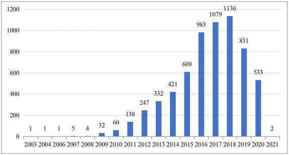石墨烯在储能领域应用专利申请趋势