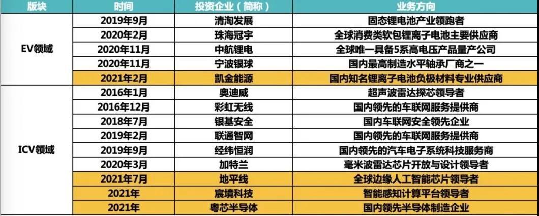广汽埃安EV+ICV产业链布局