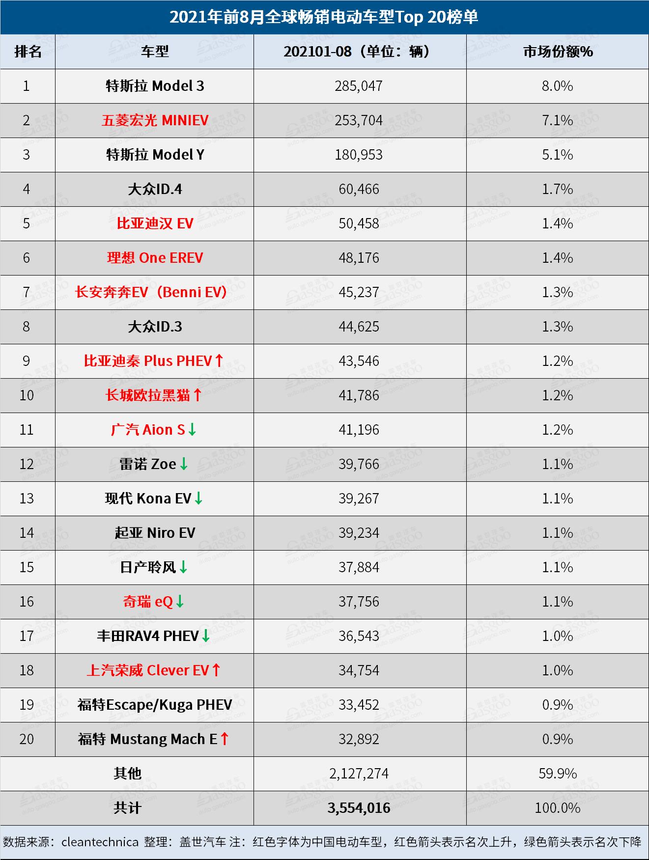 8月全球电动车品牌榜:比亚迪再夺冠 小鹏闯进榜单