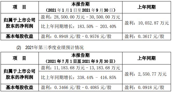 中矿资源前三季度及第三季度业绩预计情况