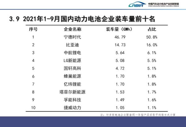 9月我国新能源车产销均超35万辆 动力电池装车量15.7GWh