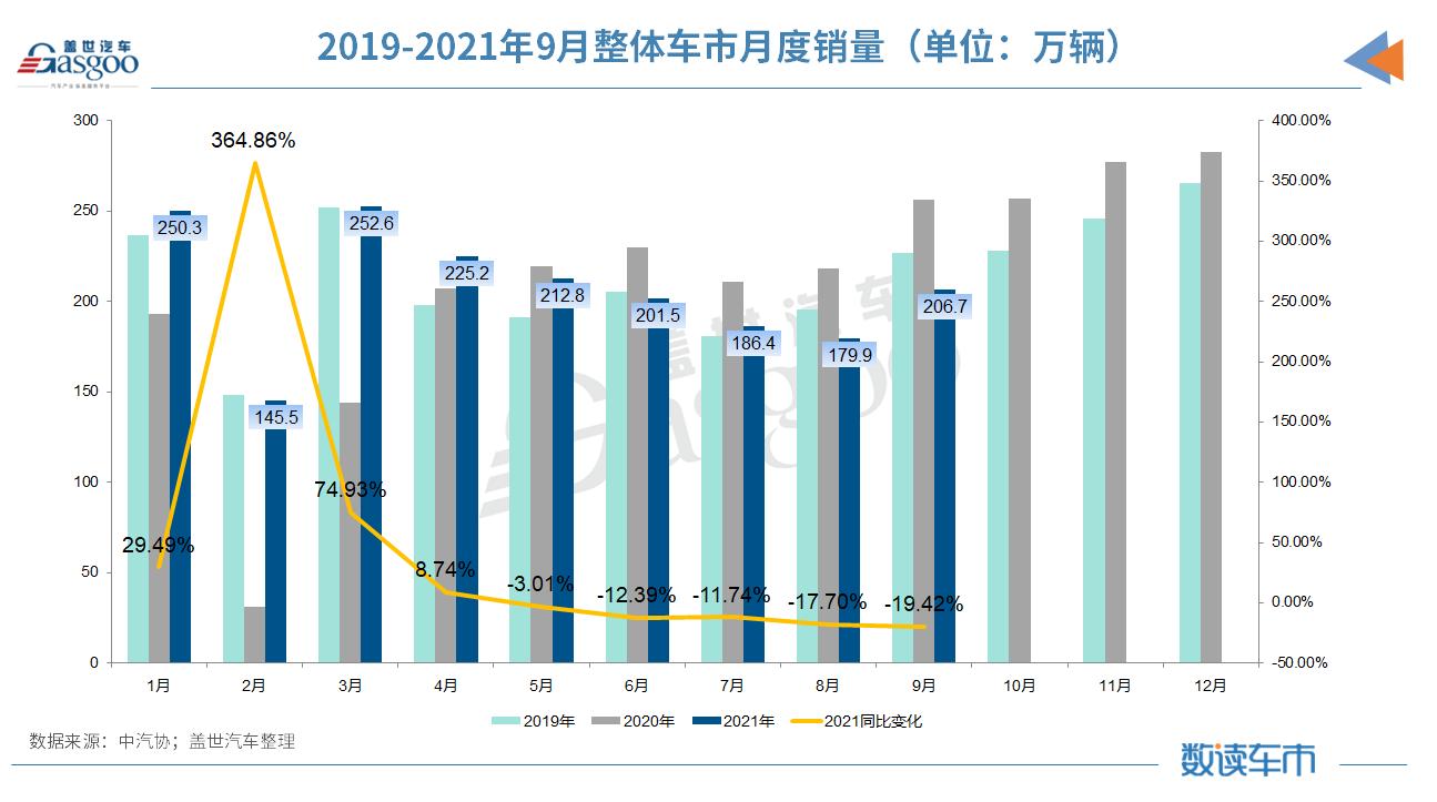 """9月汽车销量同比降19.6% 缺芯、限电致""""金九""""失色"""