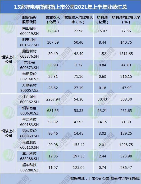 13家铝箔铜箔上市公司上半年业绩汇总 两家净利同比增逾12倍