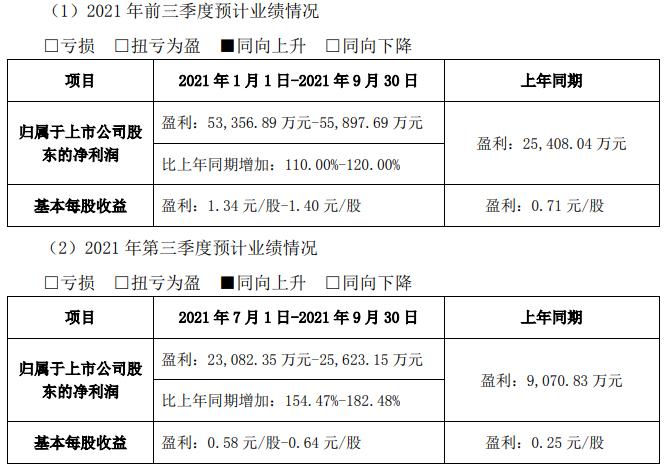 永兴材料前三季度及第三季度业绩预计情况