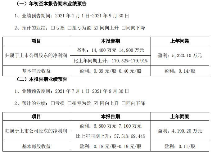 天奇股份第三季度及前三季度业绩预计情况