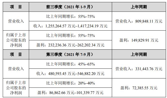 汇川技术第三季度及前三季度业绩预计情况
