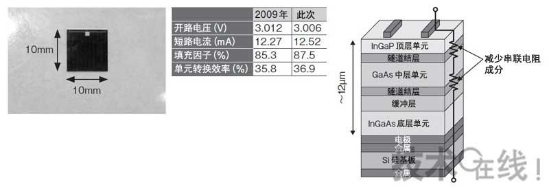 太阳能电池的单元转换效率超过45%指日可待。夏普宣布该公司的化合物多接合型太阳能电池实现了36.9%的单元转换效率。该数值比2009年夏普创下的35.8%高出1.1个百分点,刷新了全球最高纪录。今后夏普计划采用透镜等聚集1000倍太阳光,从而将聚光时的转换效率提高至45%以上 注1)。 注1)聚光时的全球最高值是2011年4月美国SolarJunction通过400倍聚光实现的43.
